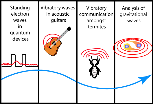 Ra's career trajectory. It's all about waves...